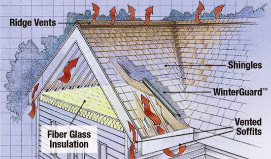 Attic ventilation marathon roofing services for Attic air circulation